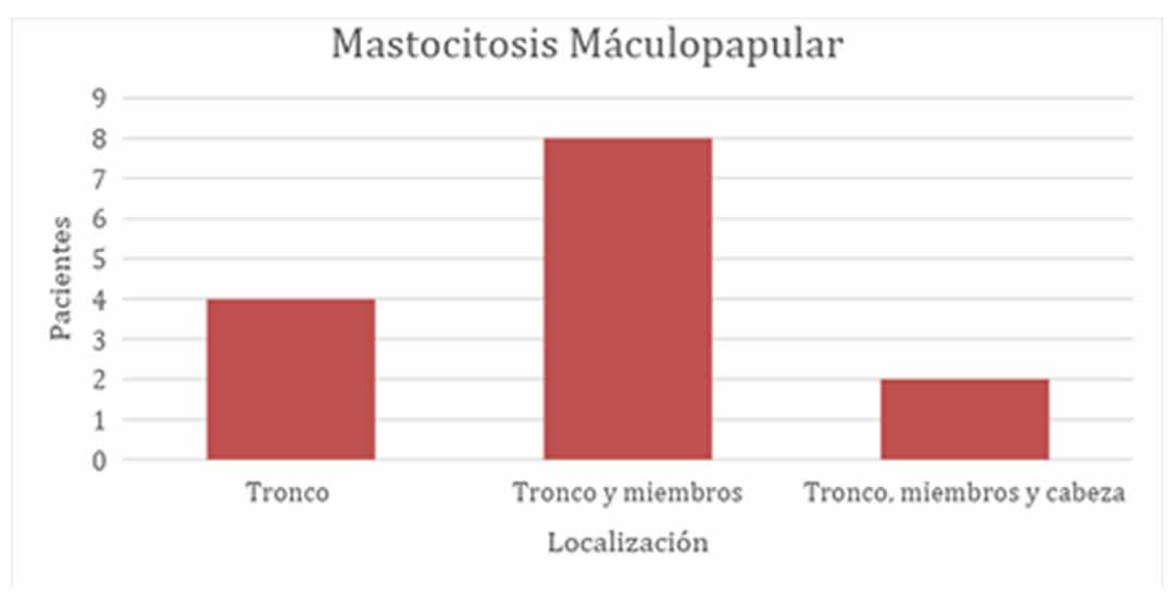 100N2 Figura 3 - Mastocitosis Cutanea En Niños - Revista Argentina de Dermatología