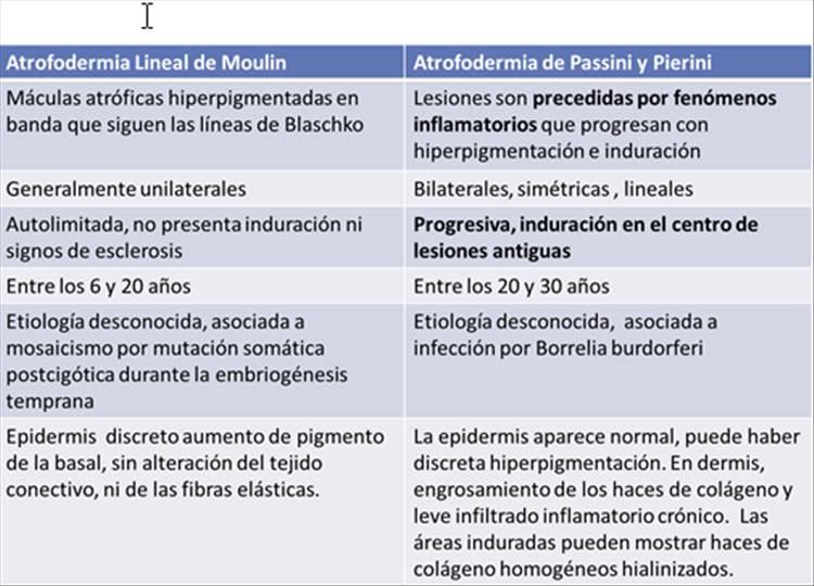 RAD 100-3 -5e - Atrofodermia lineal de Moulin