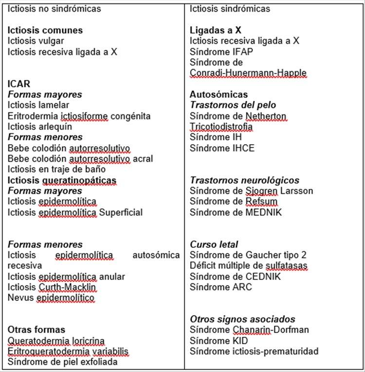 Revista Argentina de Dermatología - 101 - 1 -Ictiosis Lamelar autosómica recesiva 2