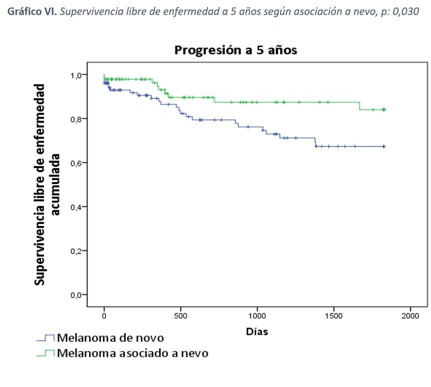 Gráfico VI: Supervivencia libre de enfermedad a 5 años según asociación a nevo, p:0,030