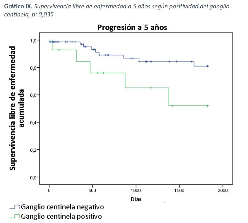 Gráfico IX: Supervivencia libre de enfermedad a 5 años según positividad del ganglio centinela, p: 0,035