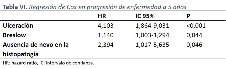 Tabla VI: Regresión de Cox en progresión de enfermedad a 5 años