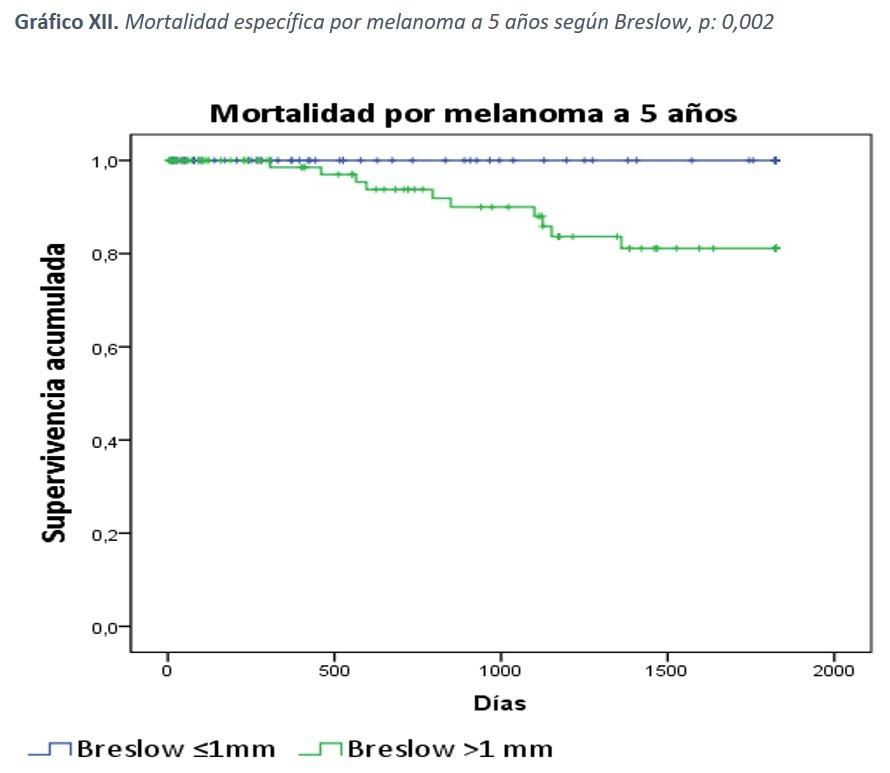 Gráfico XII: Mortalidad específica por melanoma a 5 años según Breslow, p:0,002
