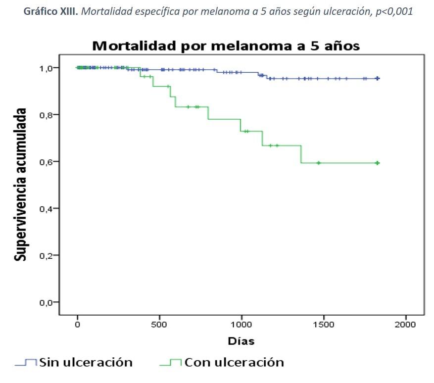 Gráfico XIII: Mortalidad específica por melanoma a 5 años según ulceración, p<0,001