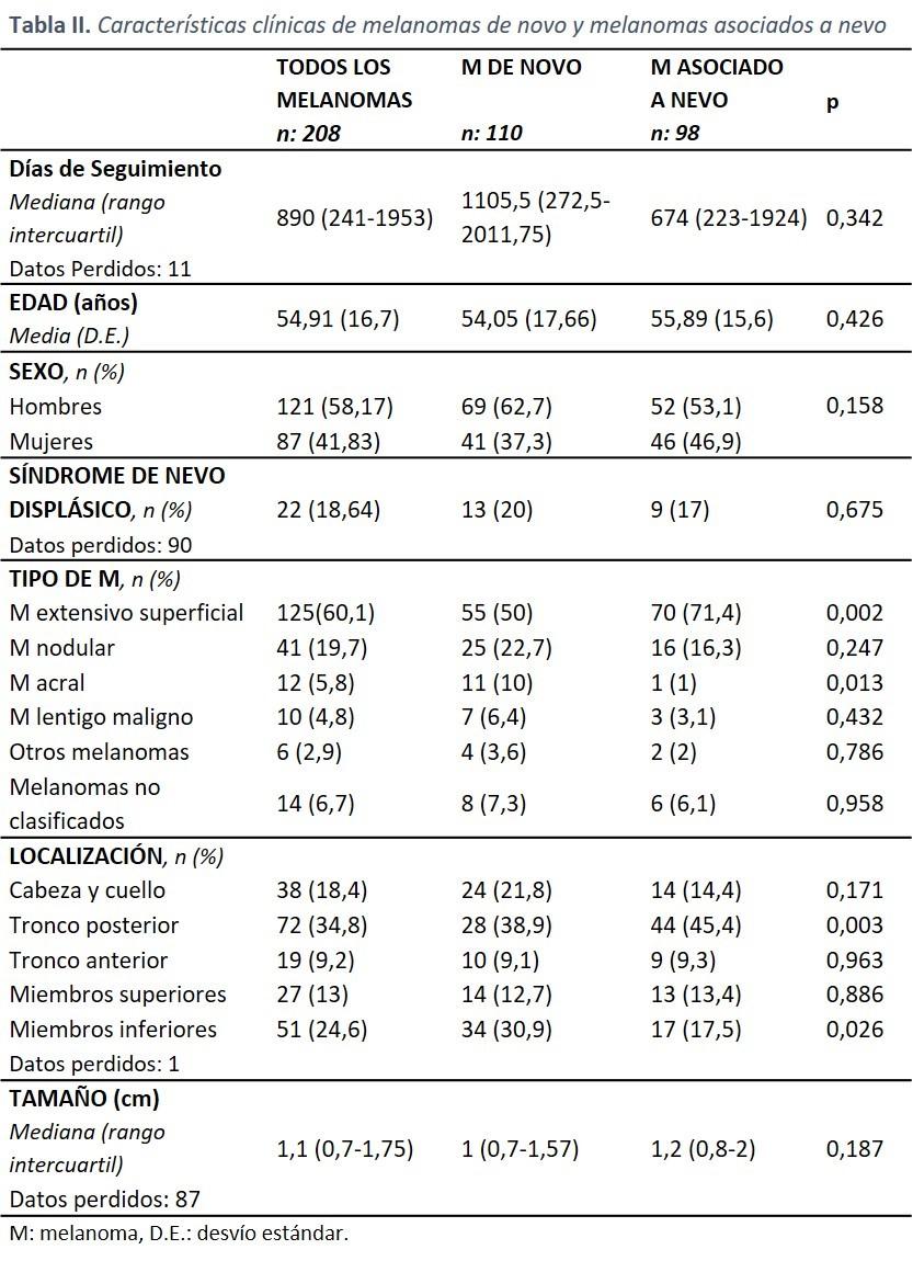 Pacientes con melanomas de novo y melanomas asociados a nevo 2