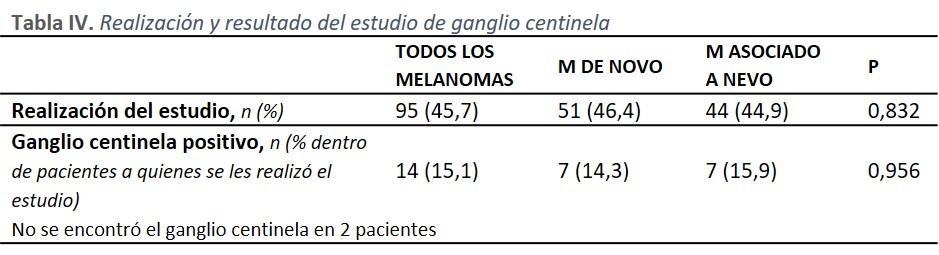 Tabla IV: Realización y resultado del estudio de ganglio centinela