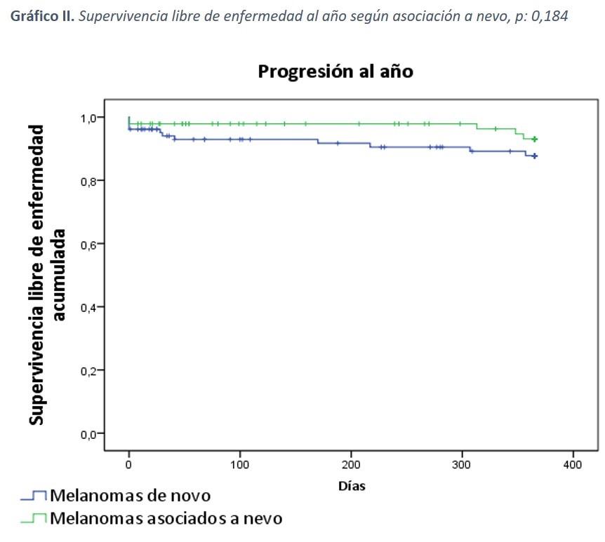 Gráfico II: Supervivencia libre de enfermedad al año según asociado a nevo, p:0,184