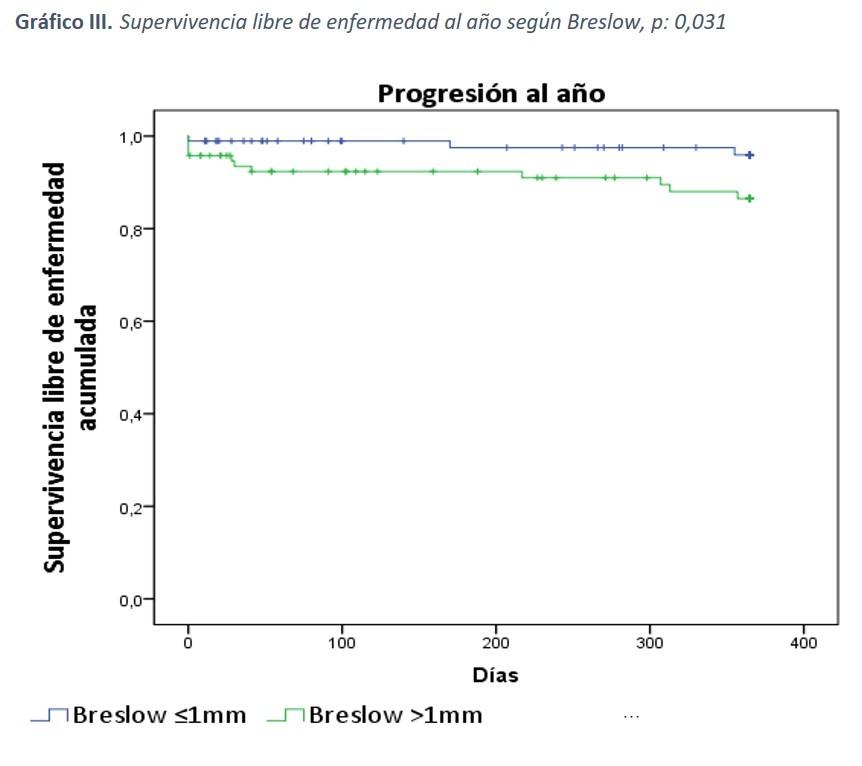 Gráfico III: Supervivencia libre de enfermedad al año según Breslow, p: 0,031