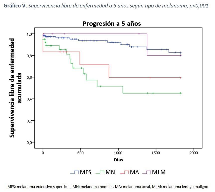 Gráfico V: Supervivencia libre de enfermedad a 5 años según tipo de melanoma, p<0,001