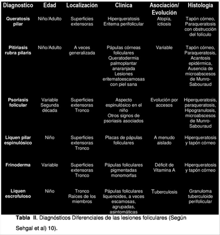 Pitiriasis Rubra Pilaris clásica del adulto 4